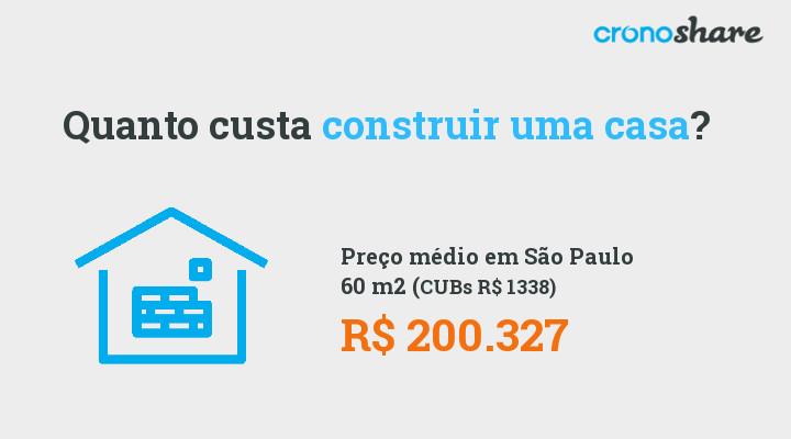 Quanto custa construir casa